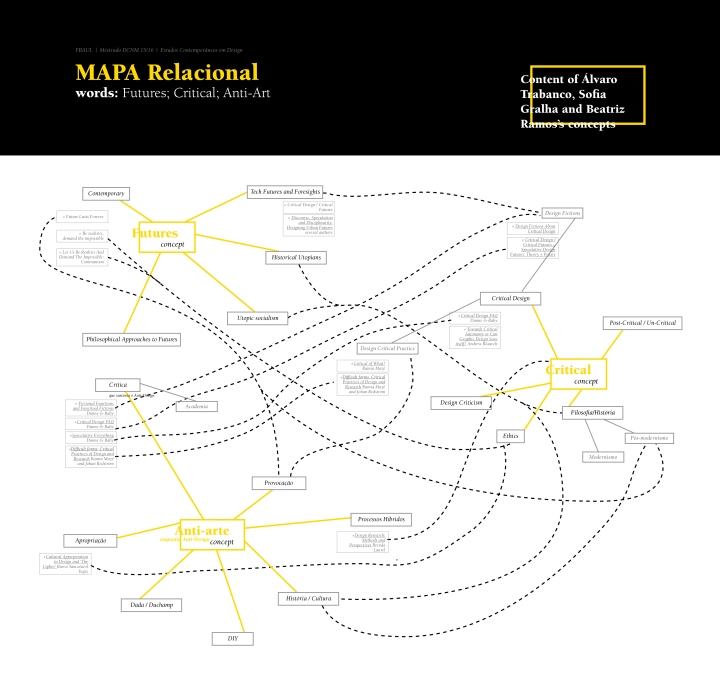 Mapa-relacional-Critical-Futures-and-Anti-art_